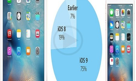 iOS 9 Registers A 75% Adoption Rate