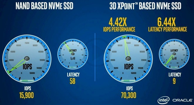 1000 Times Faster MacBook Sstorage Offered By The New Optane Memory Technology By Intel