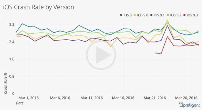 Most Stable New Release In Years‐ iOS 9.3 Of Apple iPhone