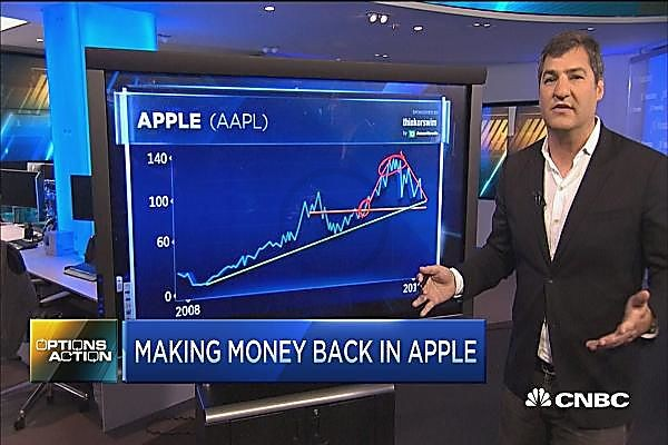 Fall of Apple Stocks Showed In CNBC Stats