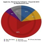 Suppliers Tensed with Apple's Stagnant Business
