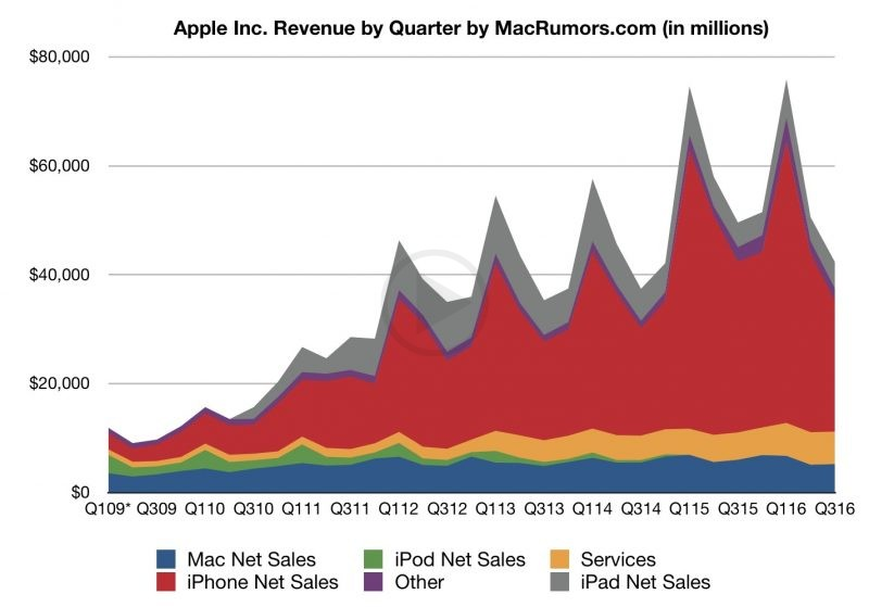 Terrific Growth! Apple Gains Momentum in Q3, Reports Confirm